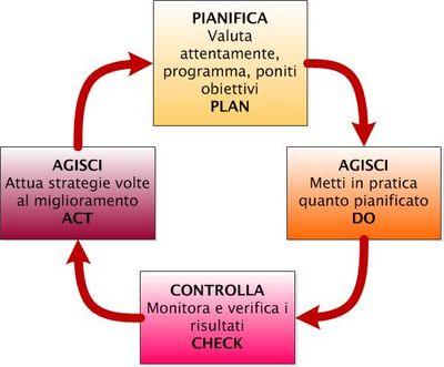 Plan-do-check-act